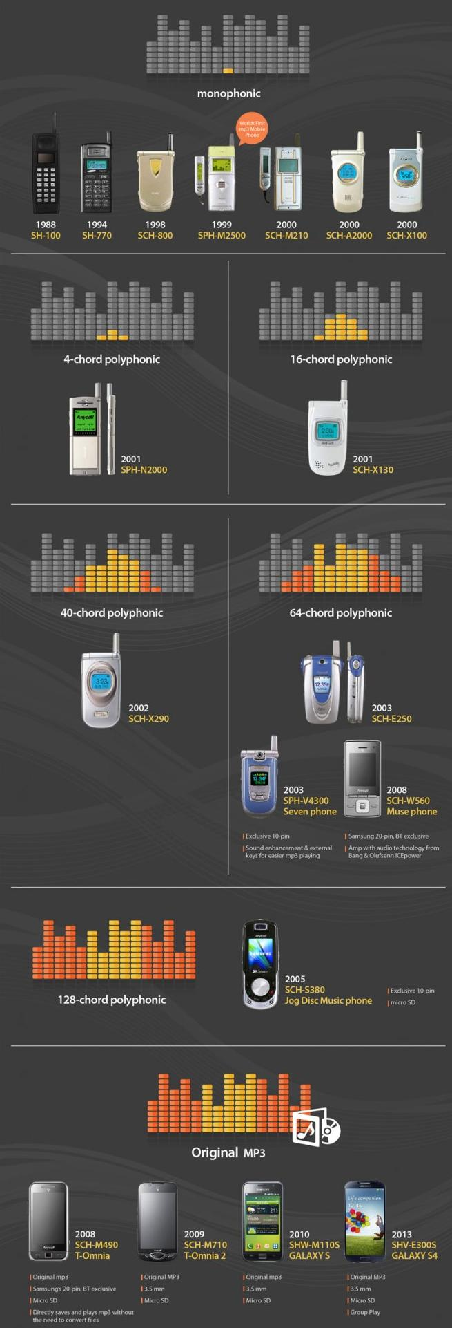 history-of-samsung-evolution.jpg